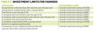 Investment Limits For Farmers - Table