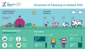 Structure of farming in Ireland 2016 - CSO Infographic