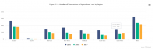 CSO Volume of Land Sales 2017