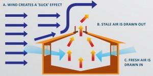 Draughts - Suck-effect