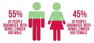 Bowel cancer - men and women statistics