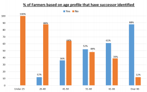 Farm Successor Survey - Bar Chart