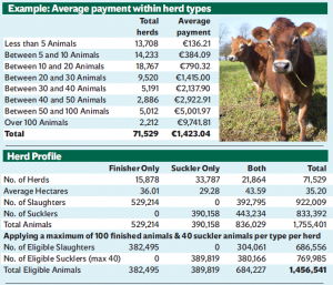 Overview herd type