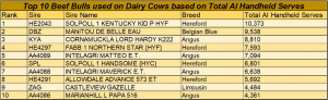 Top Ten Bulls Dairy - bt4hyy