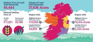 The figures show that 37,436 acres was sold last year at a total value of €210.8 million and a median price of €6,444