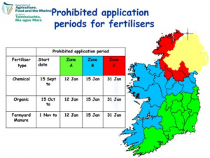 Prohibited Application Periods For Fertilisers